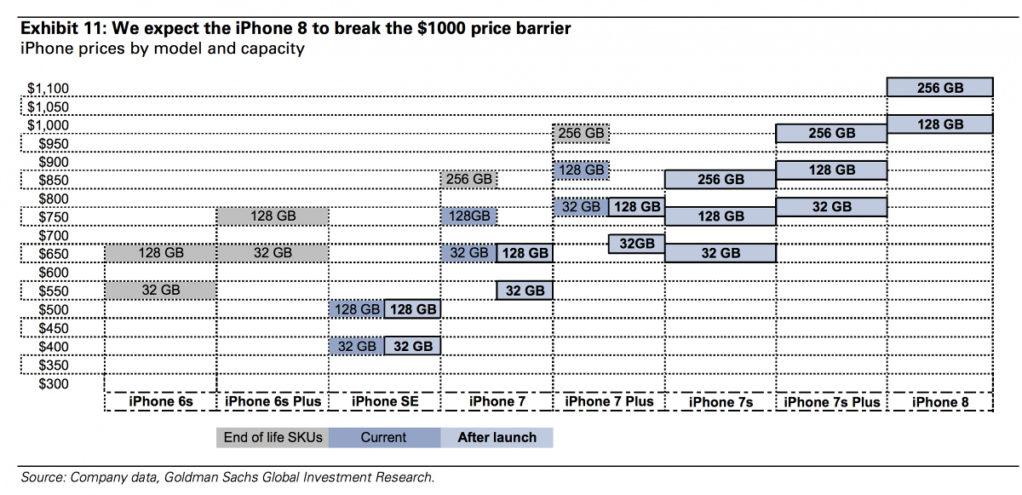 Goldman Sachs: erwartete Preise für das iPhone 8