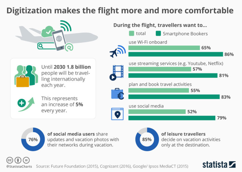 Internetverbindung während des Fluges Statistik
