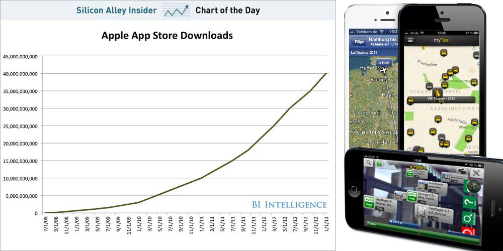 Apple App Downloads