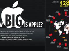 Umsätze Apple weltweit