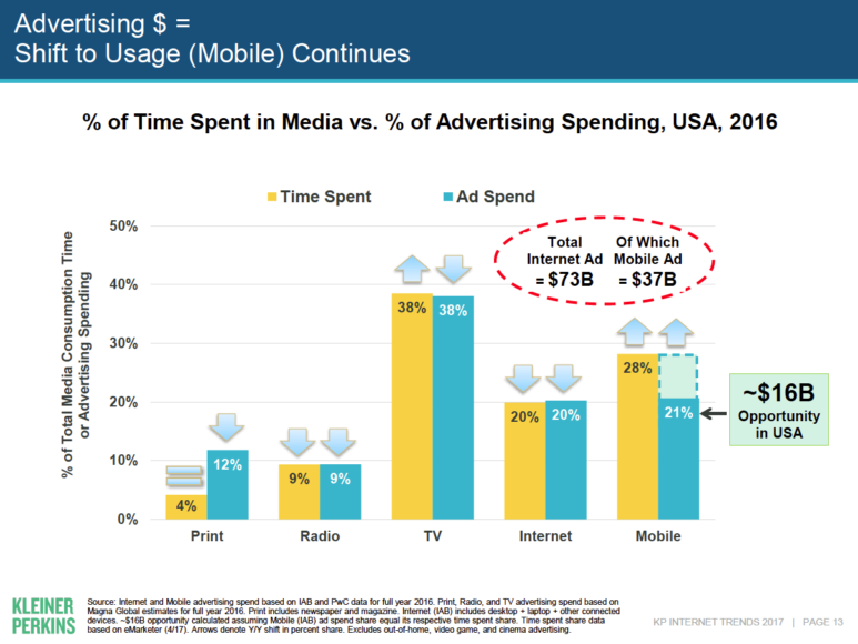 Mary Meeker Internet Trend 2017 Aufmerksamkeit vs Mediaspending
