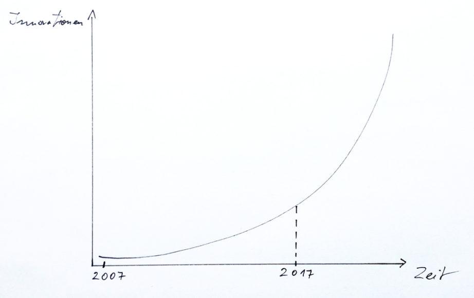 Entwicklung von Innovationen