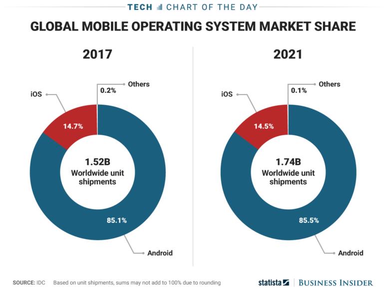 Marktanteile von iOS und Android bis 2021