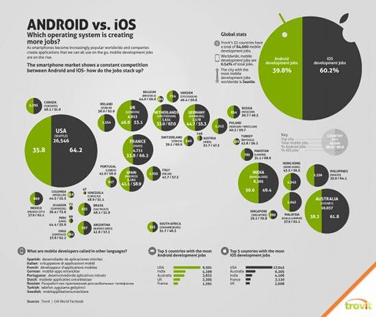 Trovits Job-Vergleich für App-Entwickler