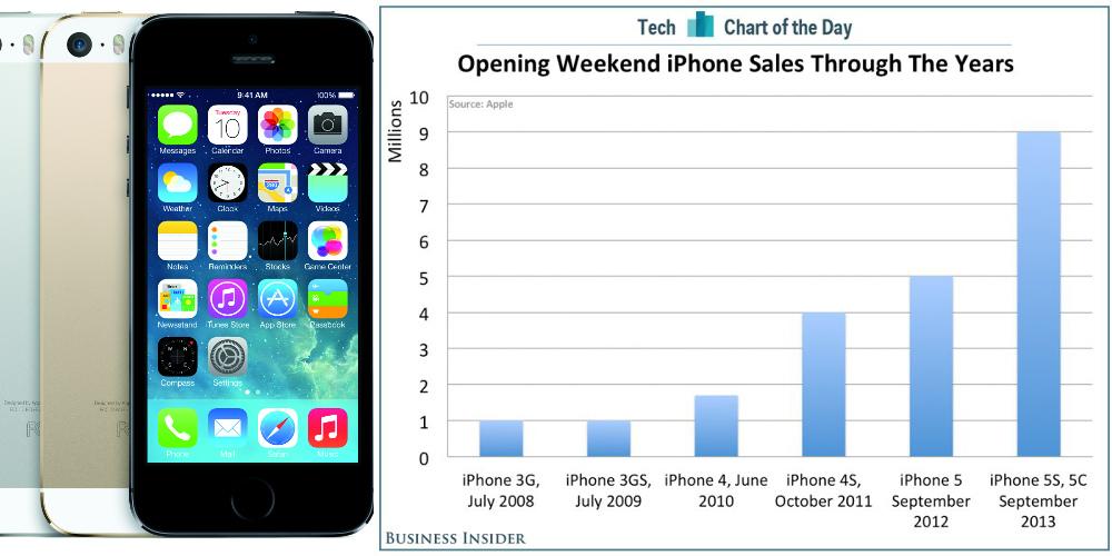 Startwochenende des iPhone-Modelle im Vergleich