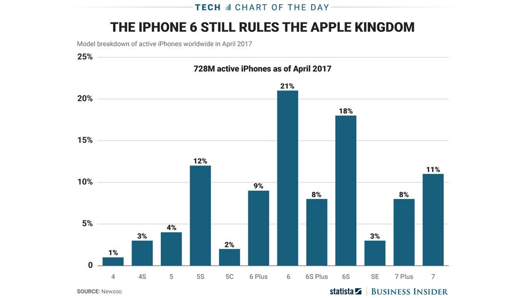 iPhone Modelle in der Nutzung