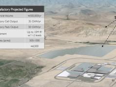 Tesla Batteriefabrik